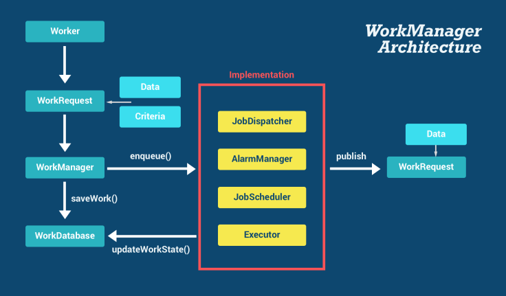 workmanager_architecture.png