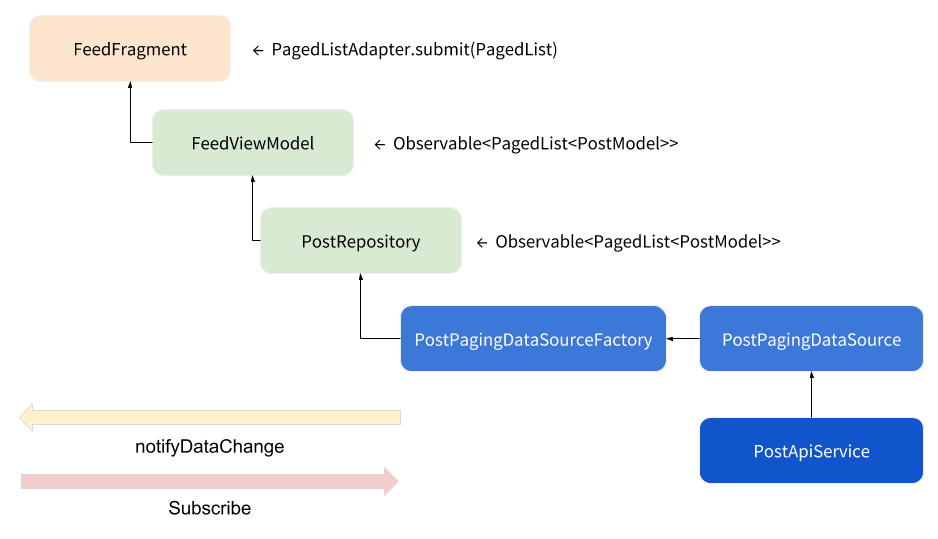 整合Android Paging Library: Part 1 – @enginebai 白昌永